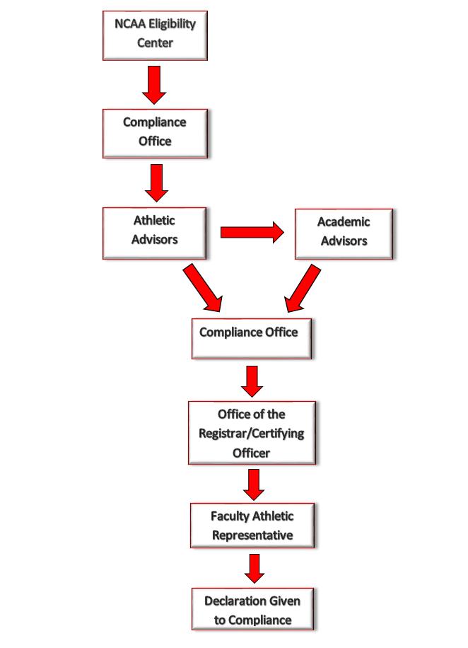 ncaa certification process