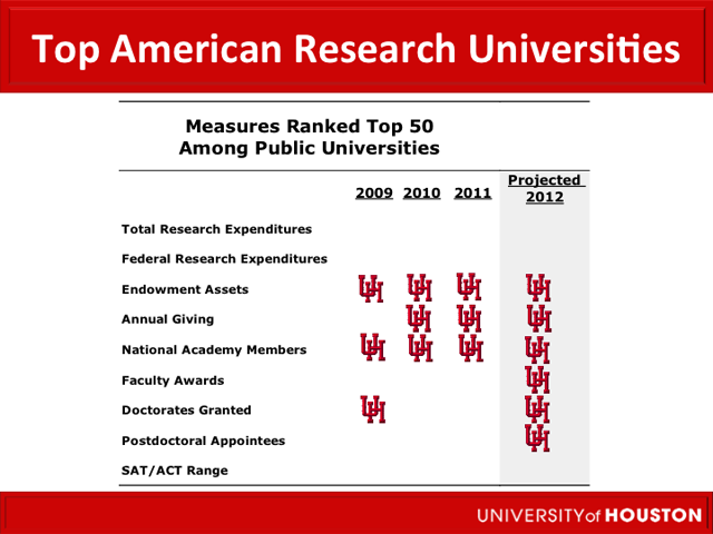 Top American Research Universities