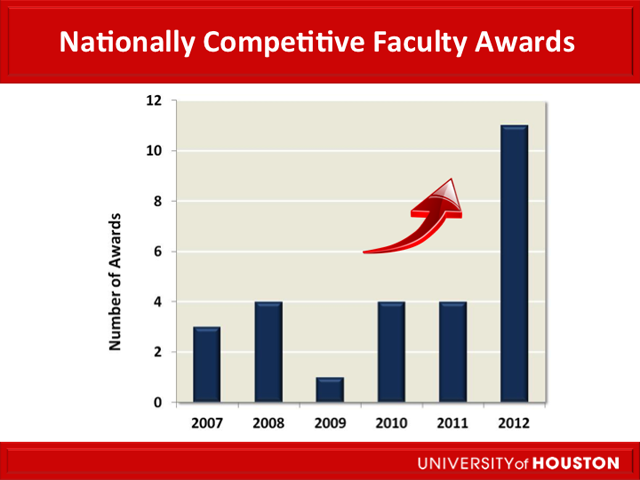 Nationally Competitive Faculty Awards