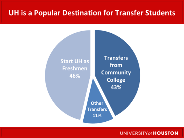 Transfer Studentrs