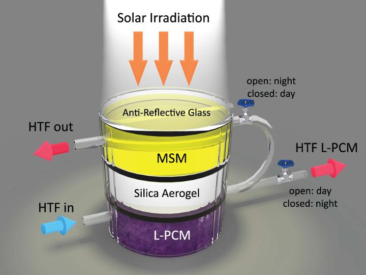 Novo dispositivo híbrido pode capturar e armazenar energia solar