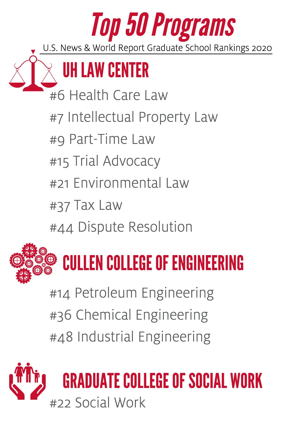 UH Graduate Programs Recognized in Latest U S  News Rankings