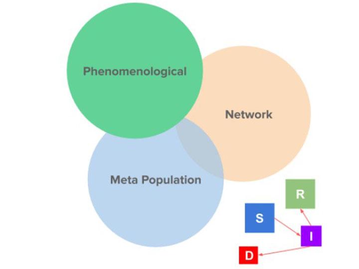 Covid-19 Model diagram