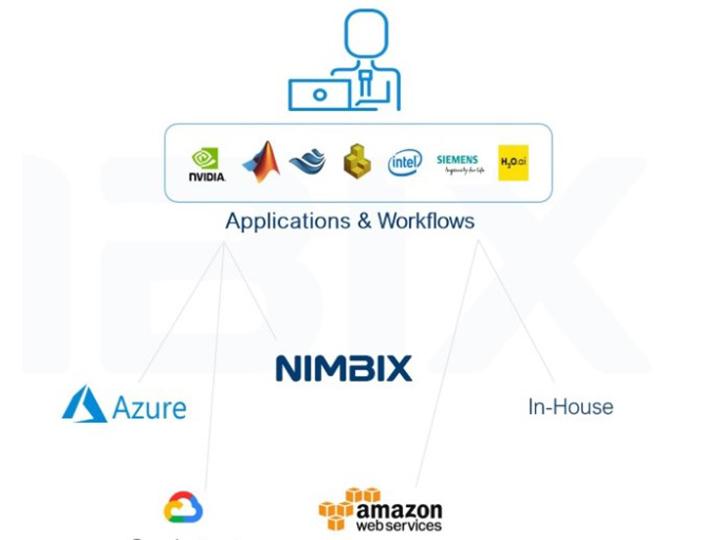 Nimbix diagram
