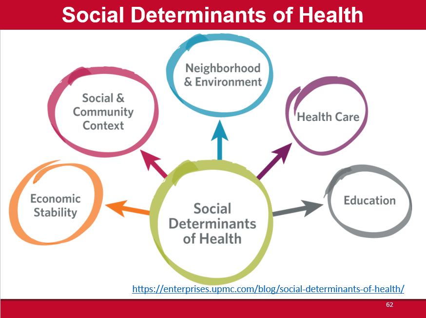 Social determinants of health.