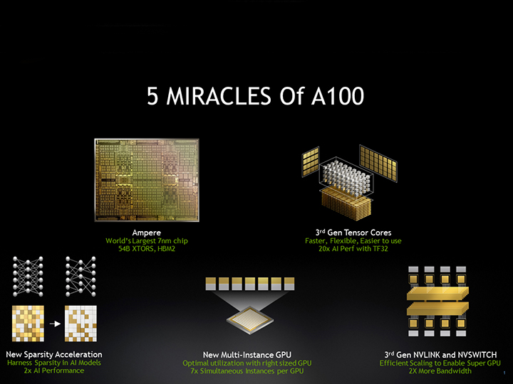 5 Miracles of A100