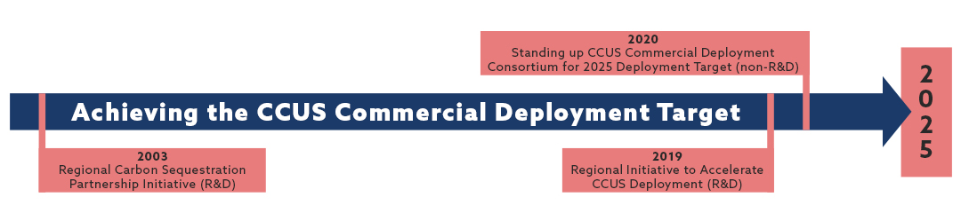 Achieving the CCUS Commercial Depolyment Target graphic