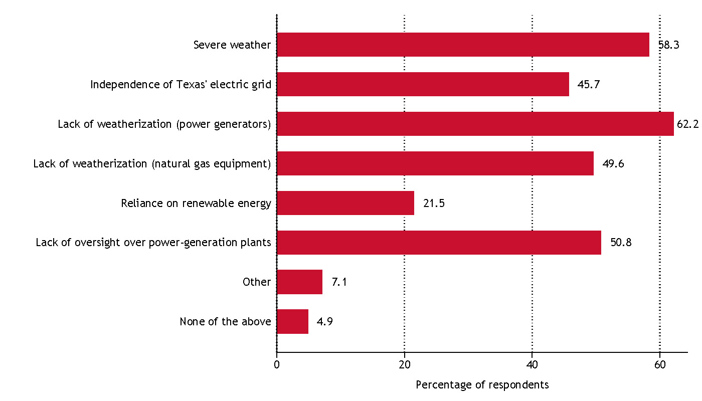 Image illustrating results for 'Respondents found fault in the current regulatory system and attributed blame to government leaders and power generators for the power grid's failure' information