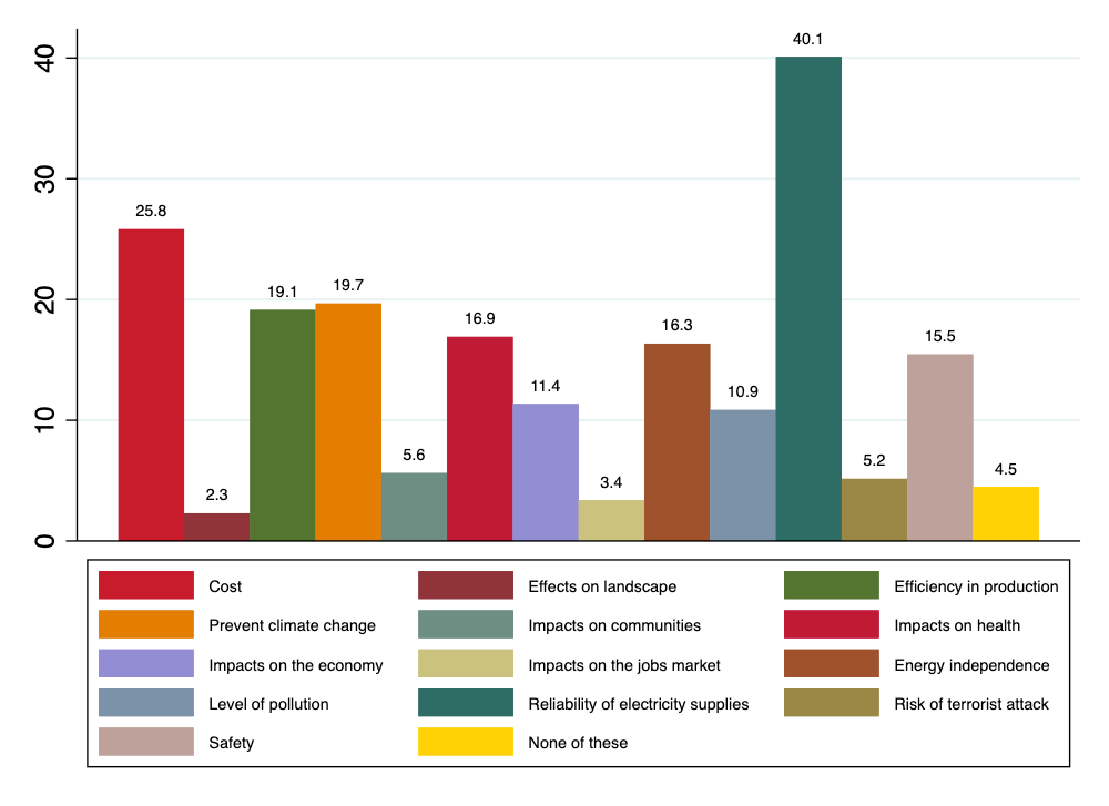 Image illustrating results for 'From what you know or have heard, which of these factors, if any, would you say are the 2 most important for deciding which methods of electricity production should be used in Texas in the future? Please select two.' question