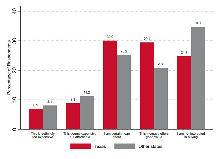 A $5 Increase in electricity scenario: Texas and other states (reduced sample)