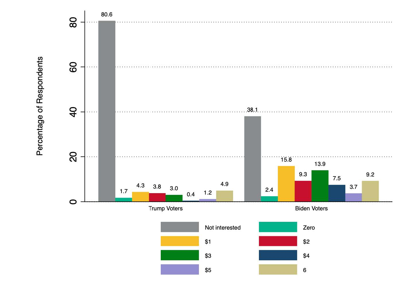 Image illustrating results for 'How much more are you willing to pay for a carbon-neutral fuel per gallon?' question