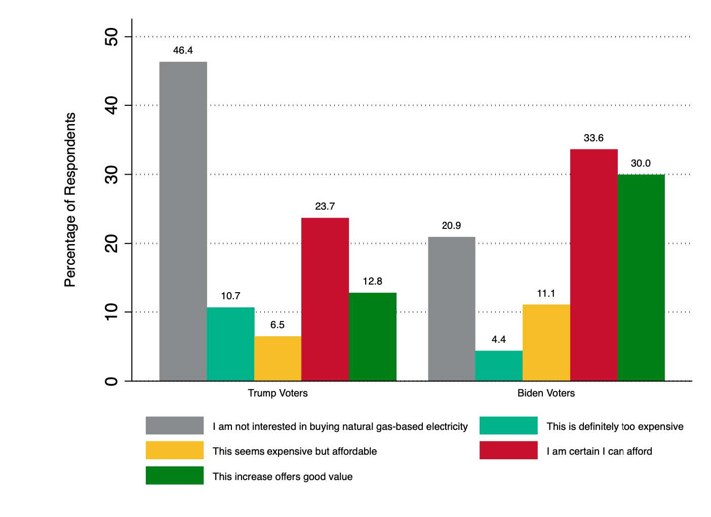 Image illustrating results for '$5 increase in monthly electricity bill for natural gas-based electricity produced without venting and flaring' question