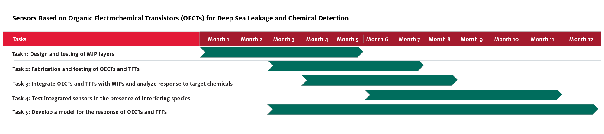 Gannt Chart - Sensors Based on Organic Electrochemical Transistors (OECTs) for Deep Sea Leakage and Chemical Detection
