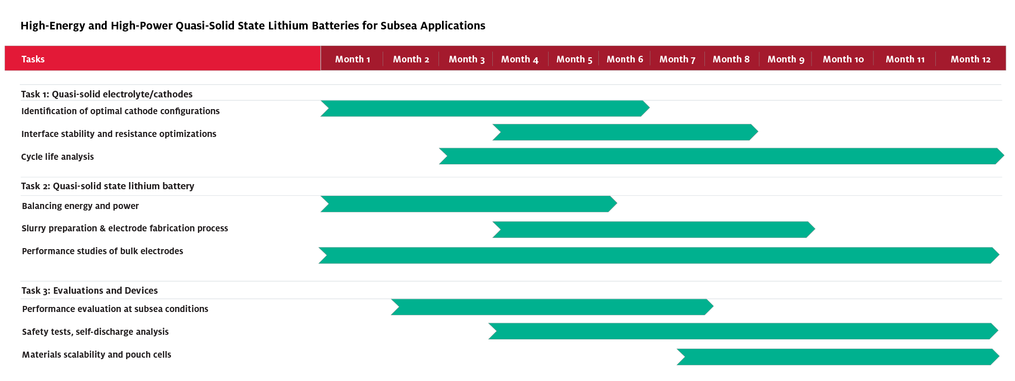 Gannt Chart - High-Energy and High-Power Quasi-Solid State Lithium Batteries for Subsea Applications
