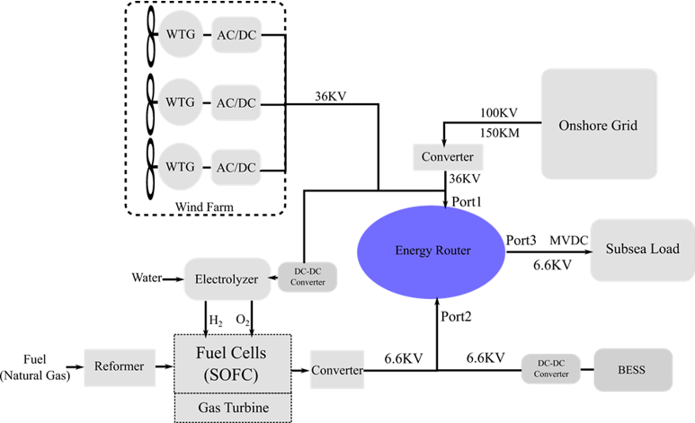 Block diagram of the system for integration of renewable energy sources