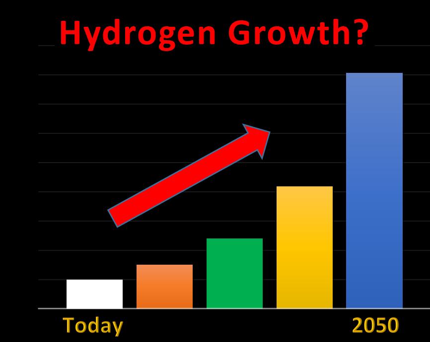 Hydrogen Production Scenario Global Image