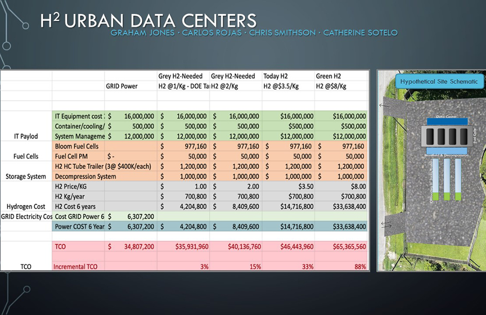 H2 Urban Data Centers Project Image - click here to read the project summary